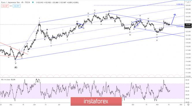Elliott wave analysis of EUR/JPY for November 17, 2020