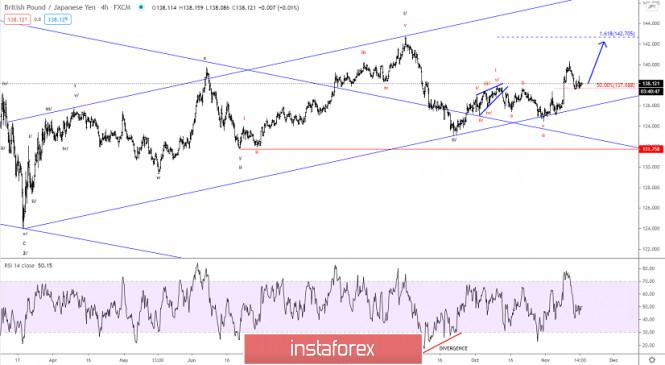 Elliott wave analysis of GBP/JPY for November 17, 2020