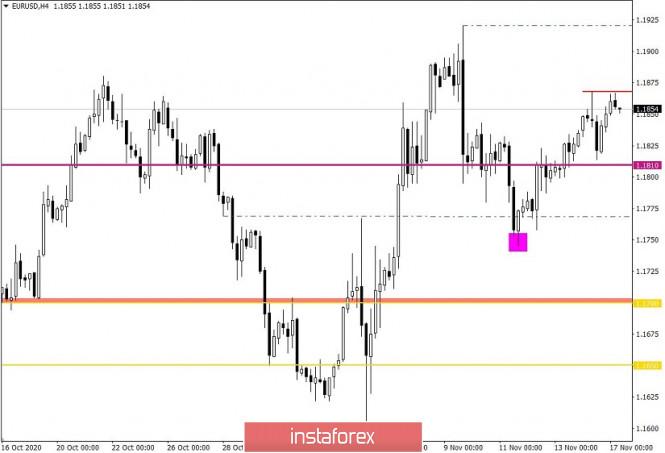 Горящий прогноз по EUR/USD от 17.11.2020