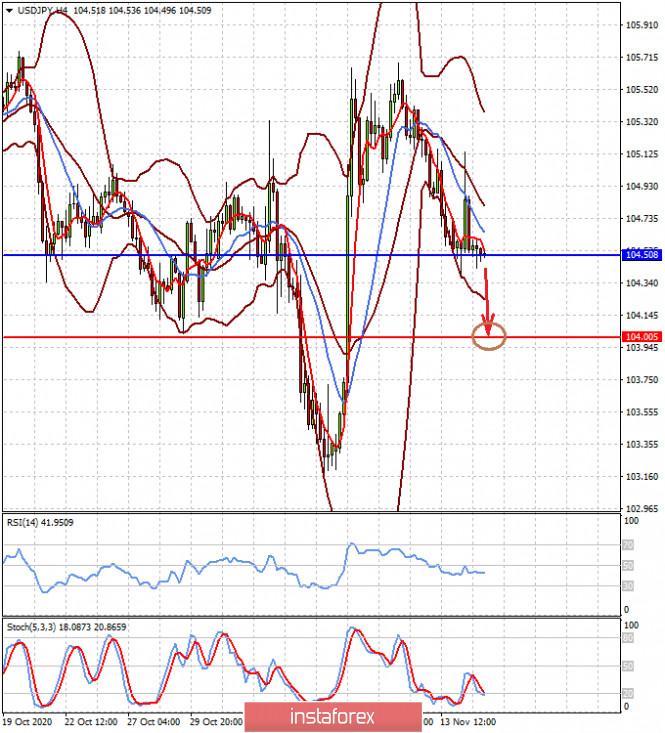 Высокая волатильность на валютном рынке будет доминировать (есть вероятность возобновления снижения пар USDCAD и USDJPY)