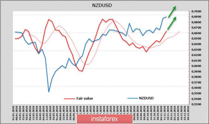 analytics5fb3715a85e4a - Новости по вакционе от Moderna поддерживают рост рынков, отчет CFTC, напротив, выглядит негативным. Обзор USD, NZD, AUD