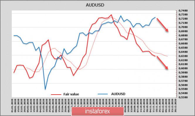 analytics5fb37168d612e - Новости по вакционе от Moderna поддерживают рост рынков, отчет CFTC, напротив, выглядит негативным. Обзор USD, NZD, AUD
