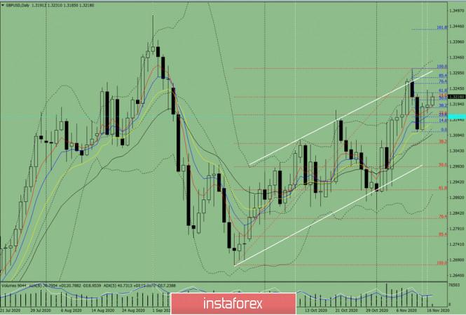 Индикаторный анализ. Дневной обзор на 17 ноября 2020 года  по валютной паре GBP/USD