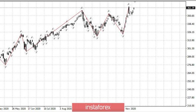Торговый план 17.11.2020 EURUSD Covid19 - мы около максимума. Евро держится у максимумов