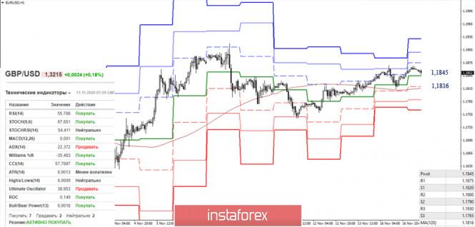 EUR/USD и GBP/USD 17 ноября – рекомендации технического анализа