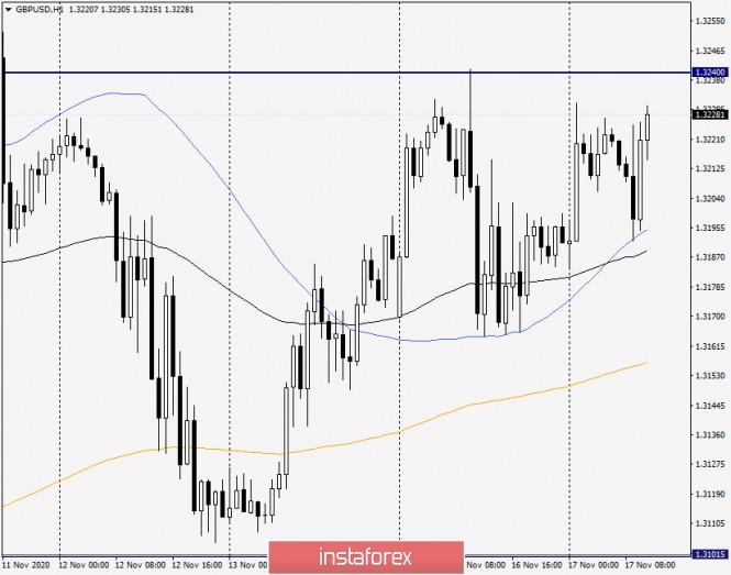analytics5fb3a207399c7 - Анализ и прогноз по GBP/USD на 17 ноября 2020 года