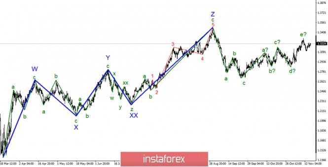 analytics5fb3a6ababbc1 - Анализ GBP/USD 17 ноября. Лондон и Брюссель могут договориться о торговой сделке к следующему вторнику