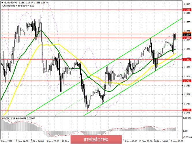 EUR/USD: план на американскую сессию 17 ноября (разбор утренних сделок). Покупатели евро готовятся к слабым данным по американской