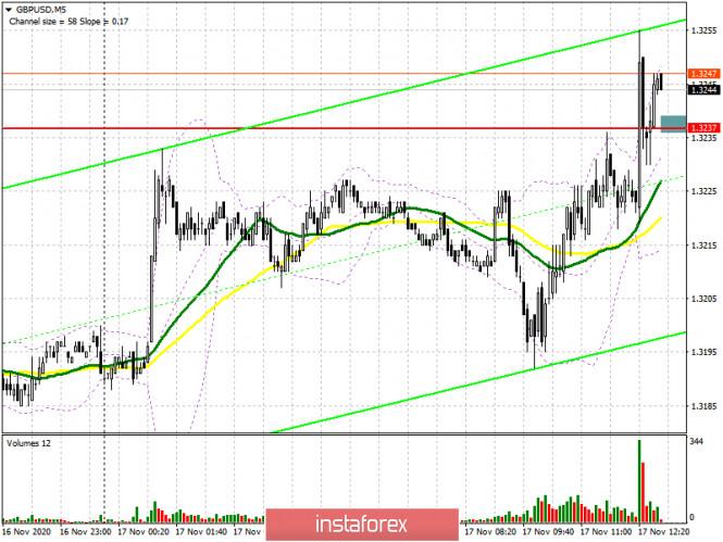 analytics5fb3b17eeaf16 - GBP/USD: план на американскую сессию 17 ноября (разбор утренних сделок). Быки забирают себе сопротивление 1.3237 в расчете