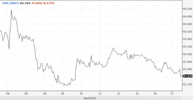 Доллар слабеет и прогнозы пессимистичны