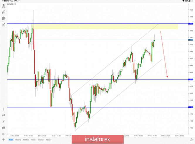 forex signals eur/usd