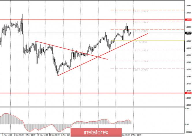 analytics5fb4269583232 - Аналитика и торговые сигналы для начинающих. Как торговать валютную пару EUR/USD 18 ноября? Анализ сделок вторника. Подготовка
