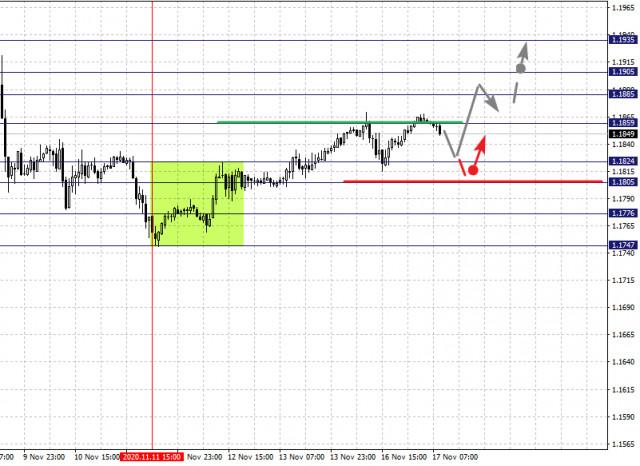Фрактальный анализ по основным валютным парам на 17 ноября
