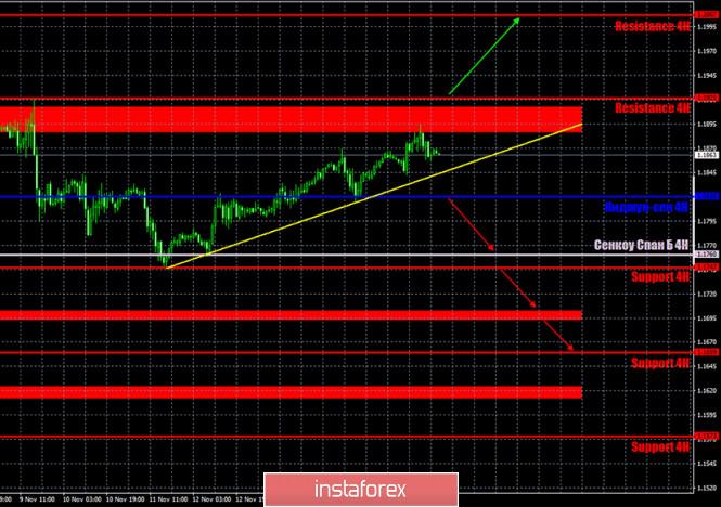 analytics5fb4648bd41ce - Прогноз и торговые сигналы по паре EUR/USD на 18 ноября. Отчет COT Commitment of Traders. Анализ сделок вторника. Рекомендации
