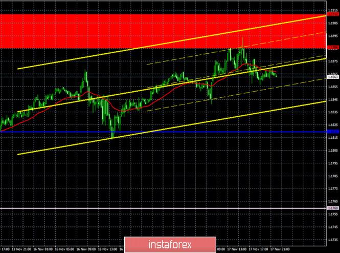 analytics5fb4649538965 - Прогноз и торговые сигналы по паре EUR/USD на 18 ноября. Отчет COT Commitment of Traders. Анализ сделок вторника. Рекомендации