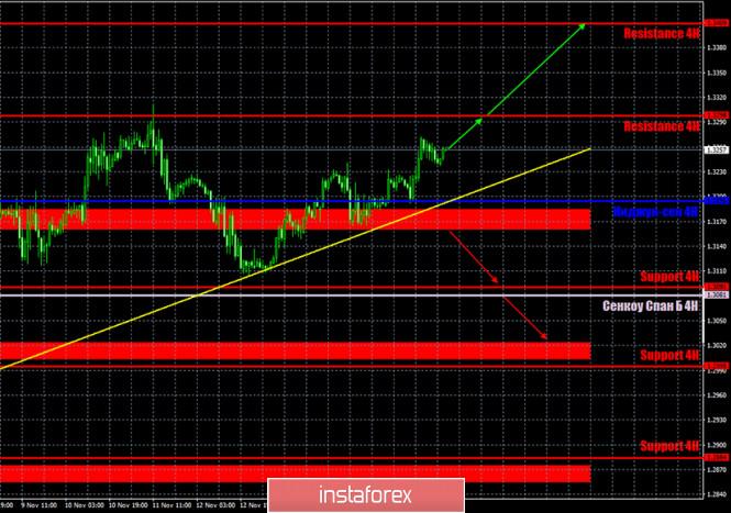 analytics5fb464d3679e2 - Прогноз и торговые сигналы по паре GBP/USD на 18 ноября. Отчет COT Commitment of Traders. Анализ сделок вторника. Рекомендации