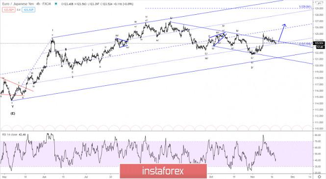 Elliott wave analysis of EUR/JPY for November 18, 2020