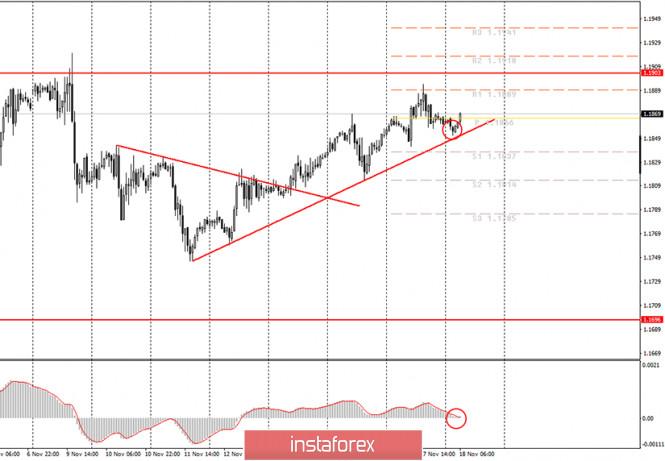 analytics5fb4ad092e86b - Аналитика и торговые сигналы для начинающих трейдеров. Как торговать валютную пару EUR/USD 18 ноября? План по открытию и