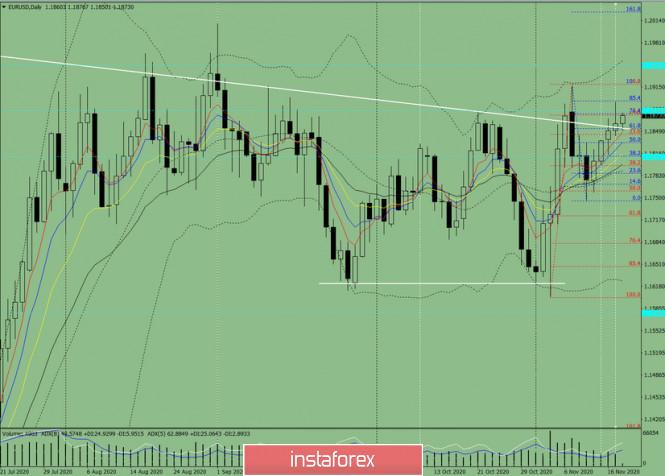 Индикаторный анализ. Дневной обзор на 18 ноября 2020 по валютной паре EUR/USD