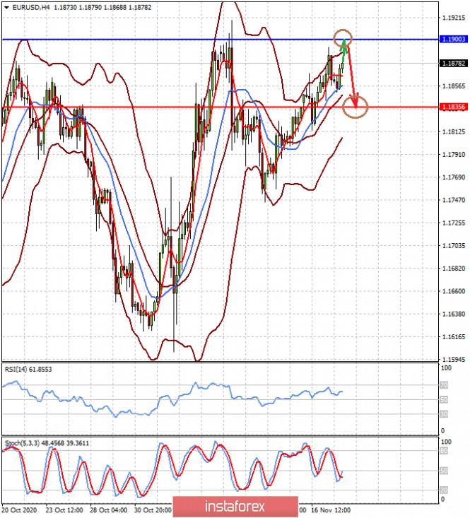 analytics5fb4c93c1fb2a - «Пила» на валютных рынках будет еще какое-то время сохраняться (есть вероятность локального повышения пары EURUSD и снижения