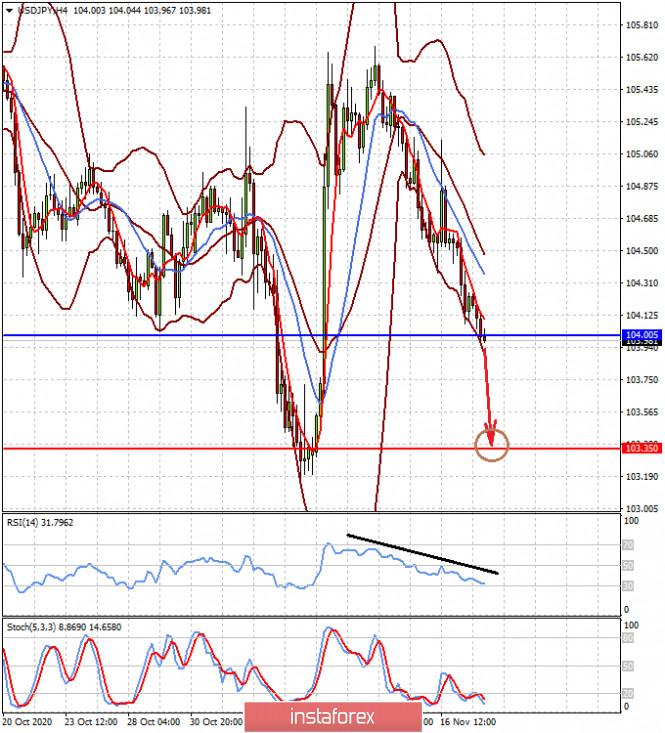 «Пила» на валютных рынках будет еще какое-то время сохраняться (есть вероятность локального повышения пары EURUSD и снижения