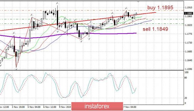 Торговый план 18.11.2020 EURUSD. Covid19 прекратил рост. Рынок США на максимумах. Евро определяется