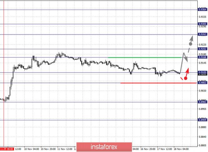 Фрактальный анализ по основным валютным парам на 18 ноября