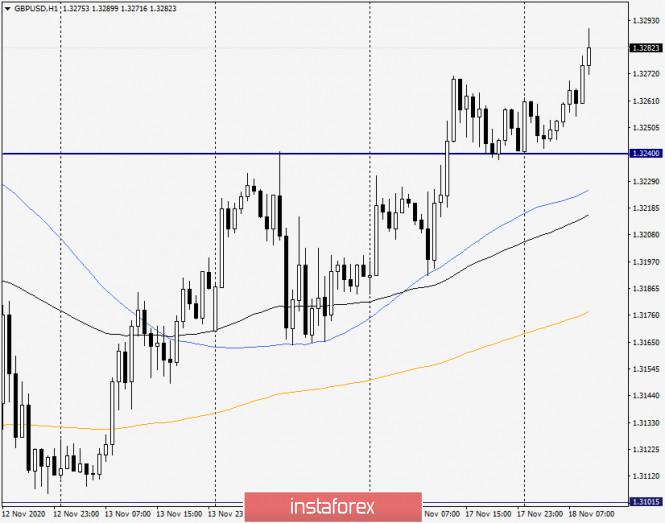 analytics5fb4ecda12ef5 - Анализ и прогноз по GBP/USD на 18 ноября 2020 года