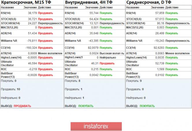 analytics5fb529b77e0da - EURUSD – как трудно быть инвестором, когда во всем мире COVID