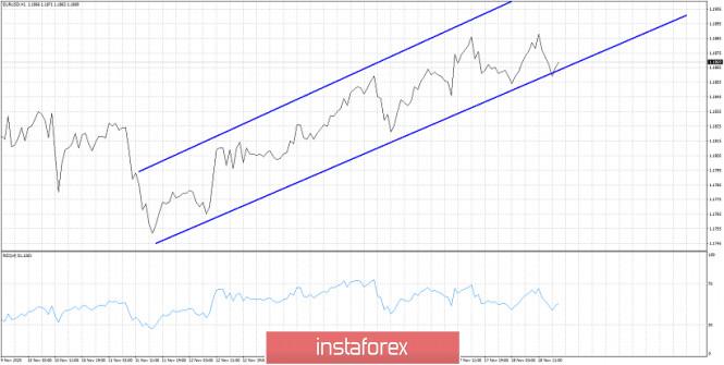 EURUSD remains in short-term bullish trend