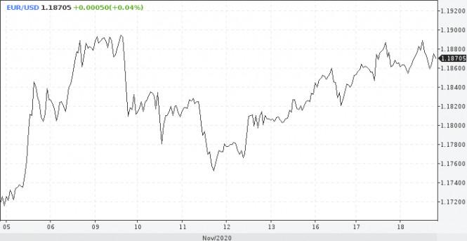analytics5fb54991502a4 - EUR/USD: У евро появился негативный фактор