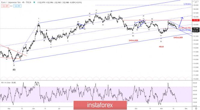 Elliott wave analysis of EUR/JPY for November 19, 2020