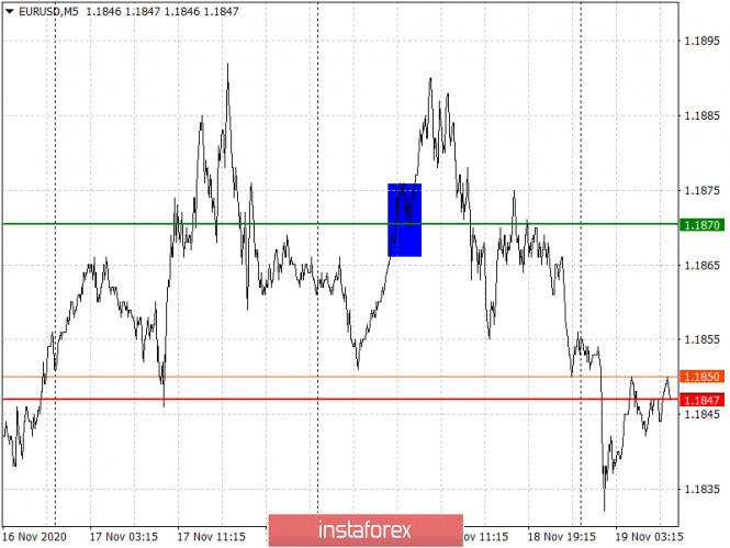 analytics5fb6124b328b3 - Простые рекомендации по входу в рынок и выходу для начинающих трейдеров (разбор сделок на Форекс). Валютные пары EURUSD и