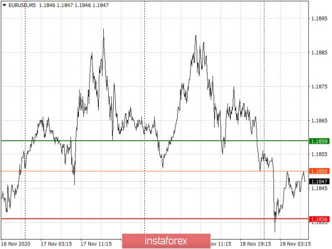 analytics5fb61254776d1 - Простые рекомендации по входу в рынок и выходу для начинающих трейдеров (разбор сделок на Форекс). Валютные пары EURUSD и