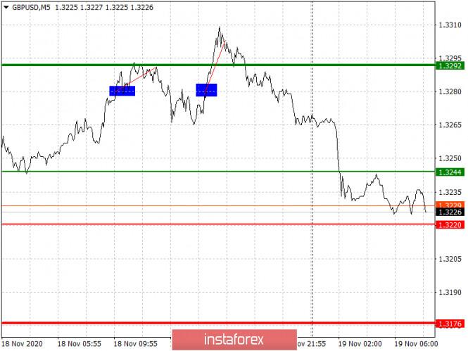 analytics5fb6126973a7c - Простые рекомендации по входу в рынок и выходу для начинающих трейдеров (разбор сделок на Форекс). Валютные пары EURUSD и
