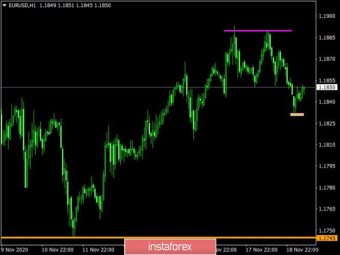 analytics5fb61bae699d0 - Торговый план по EUR/USD и GBP/USD на 19.11.2020