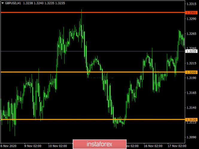 analytics5fb61bb4cbac5 - Торговый план по EUR/USD и GBP/USD на 19.11.2020