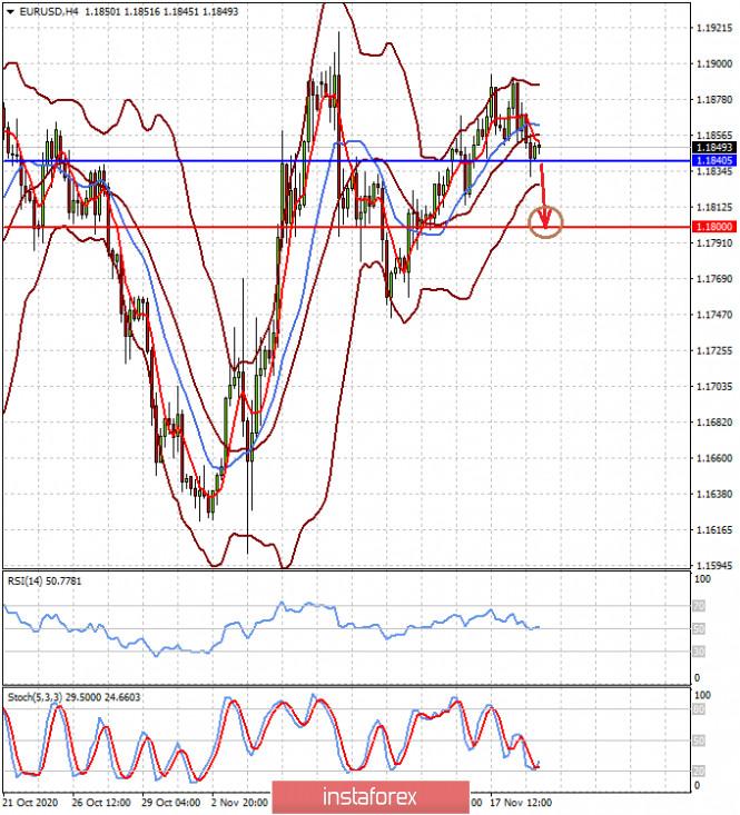 analytics5fb61c31c88ce - Пока нет никаких причин для смены ситуации на рынках (есть вероятность локального снижения пар EURUSD и GBPUSD)