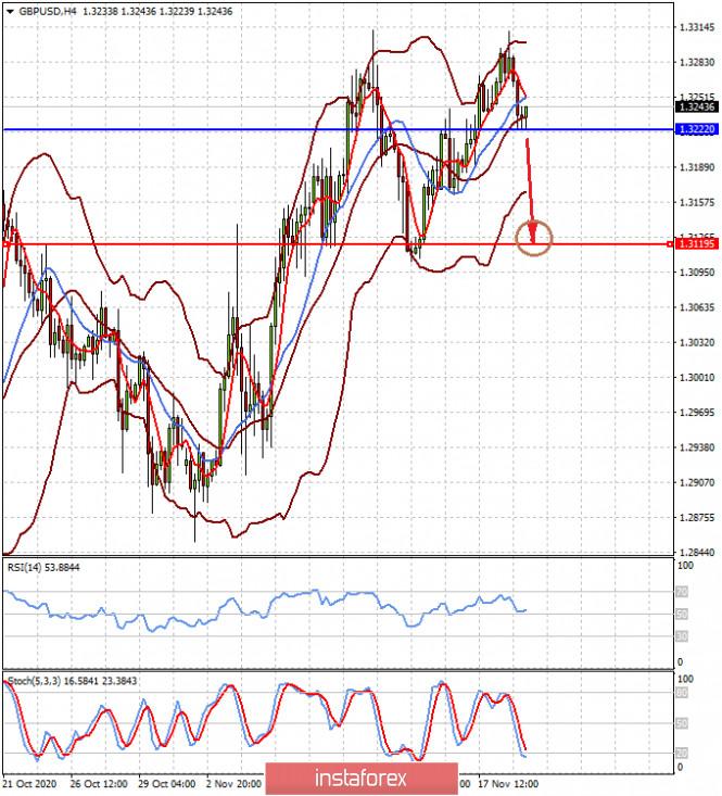analytics5fb61c4008662 - Пока нет никаких причин для смены ситуации на рынках (есть вероятность локального снижения пар EURUSD и GBPUSD)