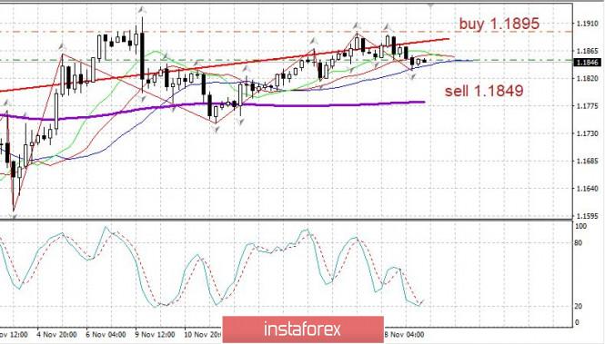 Торговый план EURUSD 19.11. Covid19, новый рост. Евро развернули вниз. Новости
