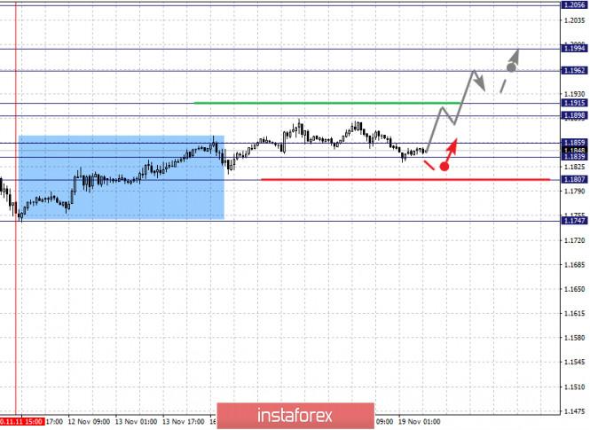 analytics5fb62d1c1301e - Фрактальный анализ по основным валютным парам на 19 ноября