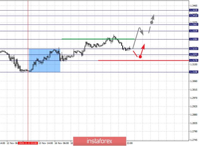 analytics5fb62d267cc7e - Фрактальный анализ по основным валютным парам на 19 ноября