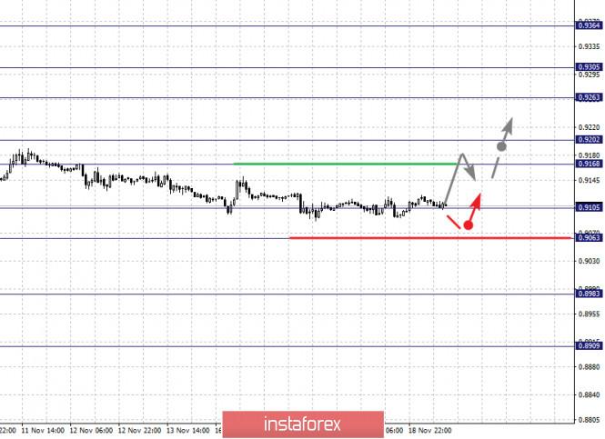 analytics5fb62d36079d8 - Фрактальный анализ по основным валютным парам на 19 ноября