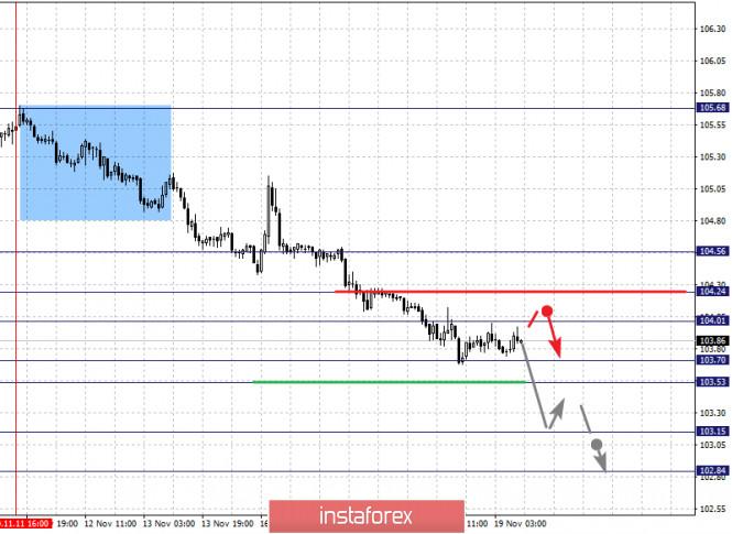 analytics5fb62d43d6c47 - Фрактальный анализ по основным валютным парам на 19 ноября