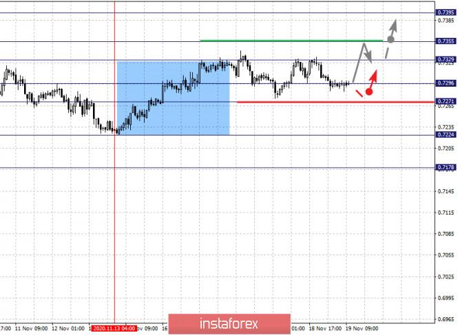 analytics5fb62da0034aa - Фрактальный анализ по основным валютным парам на 19 ноября