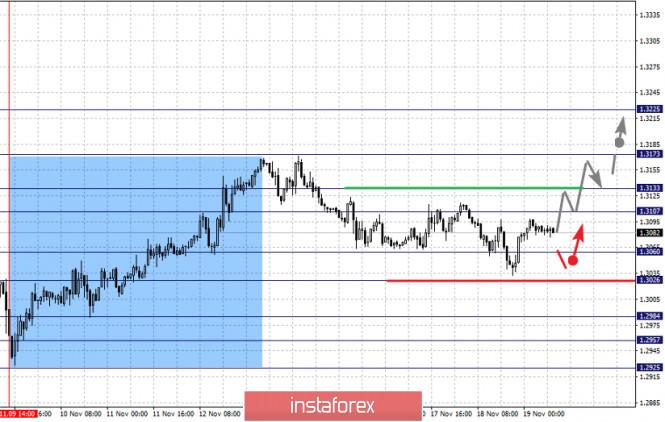 analytics5fb62dbbe5eda - Фрактальный анализ по основным валютным парам на 19 ноября