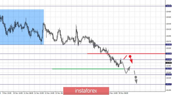 analytics5fb62dd865501 - Фрактальный анализ по основным валютным парам на 19 ноября