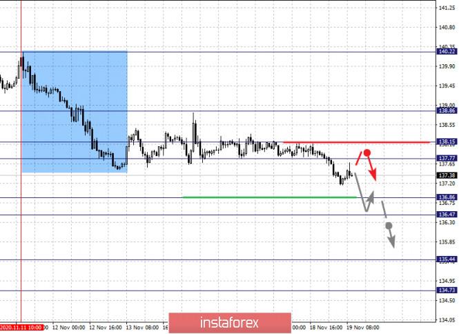 analytics5fb62ded11228 - Фрактальный анализ по основным валютным парам на 19 ноября