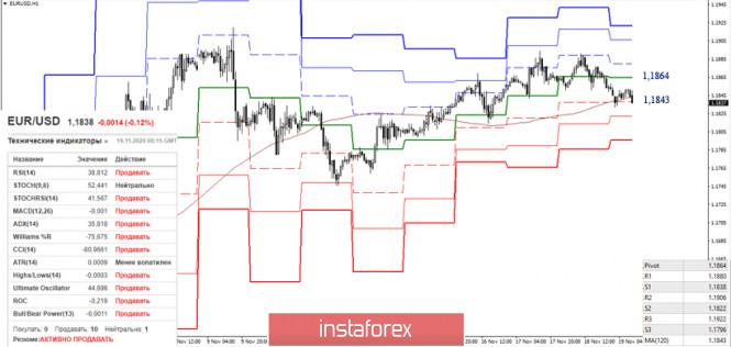 EUR/USD и GBP/USD 19 ноября – рекомендации технического анализа