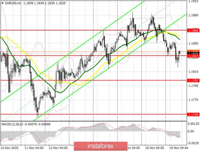 EUR/USD: план на американскую сессию 19 ноября (разбор утренних сделок). Давление на евро сохраняется, но энтузиазма мало.